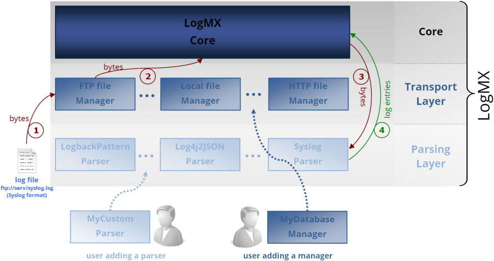LogMX Features - The Universal Log File Viewer