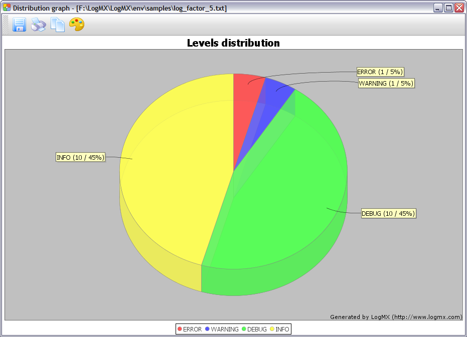 Log levels distribution